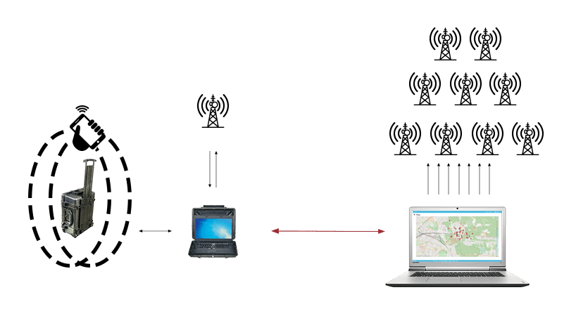 An example of detection false BTS station using one MediaID